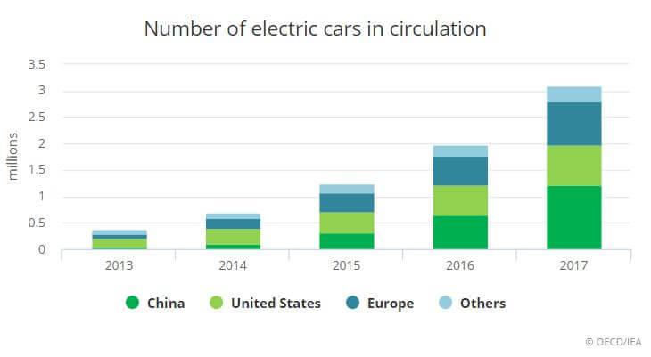 V roce 2017 vylo prodáno přes 1 milion elektromobilů, polovina z toho v Číně. Celkové množství elektormobilů na silnicích tak překročilo 3 miliony. Zdroj: IEA