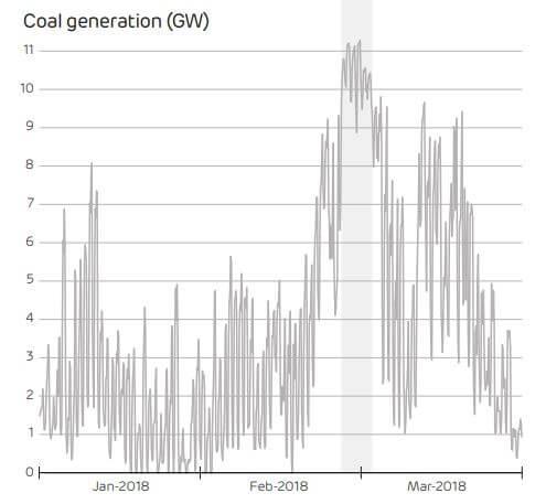 Výroba uhelných elektráren zažila během chladných dnů prudký nárůst. Zdroj: Drax Electric Insights
