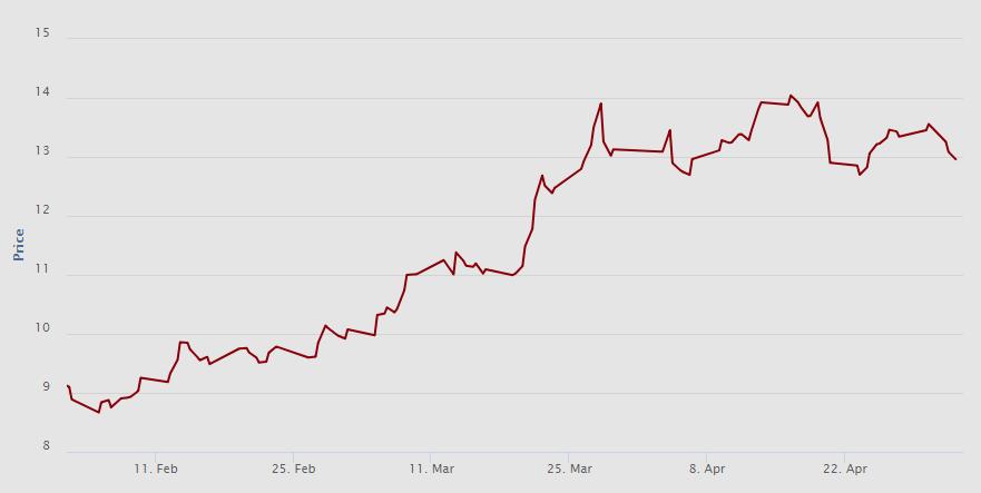 Vývoj ceny (EUR/t CO2) emisní povolenky na spotovém (sekundárním) trhu za poslední 3 měsíce. Zdroj: EEX