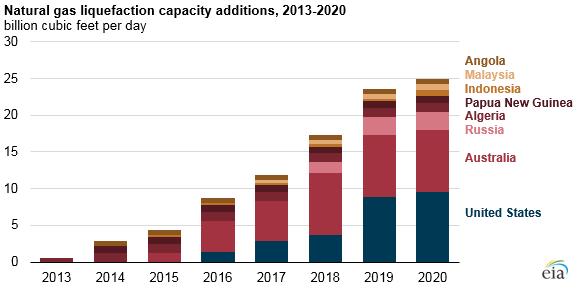 Přísůtkykapacity zkapalňovacích zařízení. Zdroj: EIA