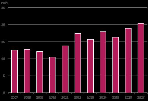 Výroba elektřiny ve Finsku je dlouhodobě deficitní. V loňském roce přesáhl čistý import elektřiny do Finska 20 TWh, v roce 2010 to přitom bylo přibližně o polovinu méně. Zdroj: energia.fi