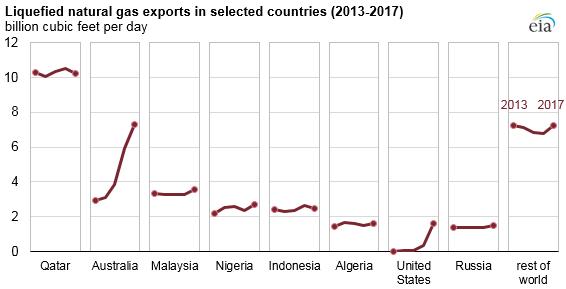 Export LNG z vybraných států v letech 2013 až 2017. Zdroj: EIA