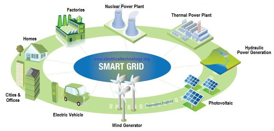 Ilustrace konceptu smart grid. Zdroj: www.solarguidebook.com