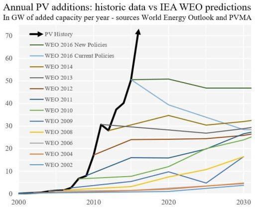Ilustrace mylných predikcí IEA. V tomto případě se jedná o roční přírůstky instalovaného výkonu fotovoltaických elektráren. Zdroj: investicniweb.cz