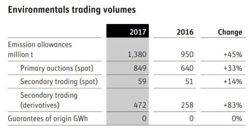 Objem zobchodovaných emisních povolenek na lipské energetické burze EEX v letech 2016 a 2017. Zdroj: EEX