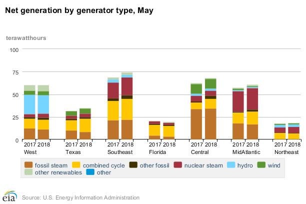 Srovnání čisté výroby elektrické energie v regionech USA v květnu 2017 a 2018. Zdroj: EIA