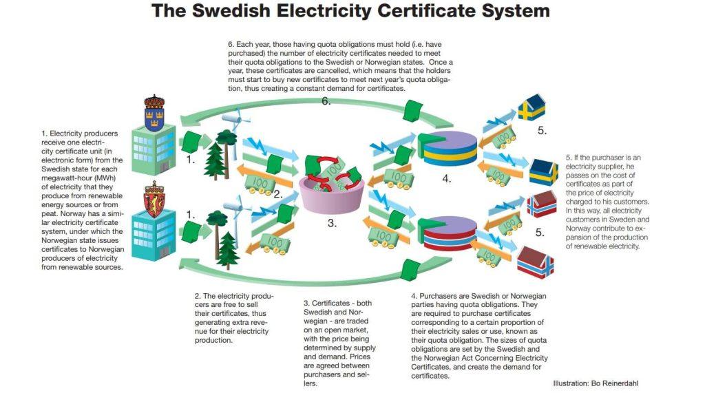 Popis principu fungování trhu se zelenými certifikáty ve Švédsku a Norsku. Zdroj: http://www.energimyndigheten.se