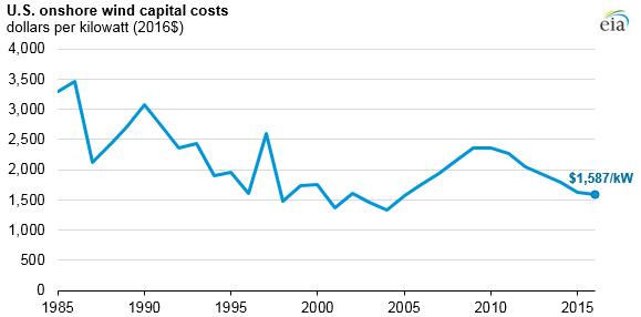 Vývoj průměrných nákladů na výstavbu onshore větrných elektráren v USA mezi lety 1985 a 2016. Zdroj: EIA