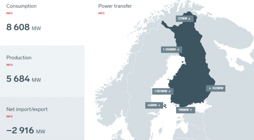 Snímek importu elektřiny do Finska z odpoledne 19.7. Zdroj: www.fingrid.fi/