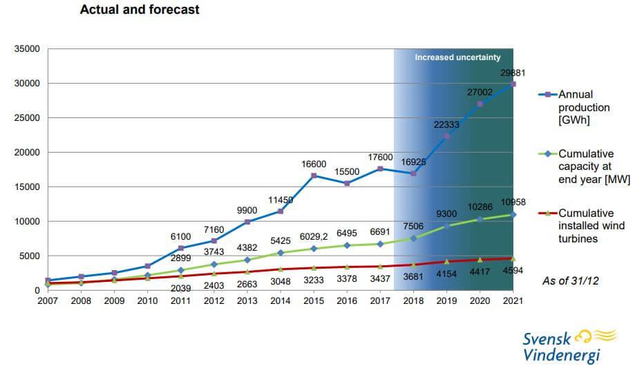 Očekávaný vývoj instalovaného výkonu a výroby větrných elektráren ve Švédsku. Zdroj: svenskvindenergi.org