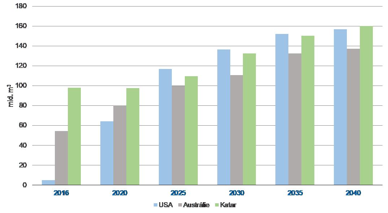 Plánovaný rozvoj exportní kapacity LNG u vybraných producentů