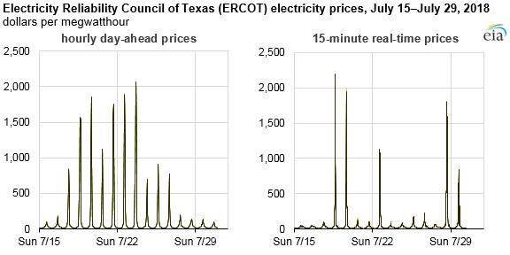 Ceny elektrické energie na denním i vnitrodenním trhu v Texasu se v druhé polovině července v některých hodinách přiblížily hodnotě 2000 dolarů za MWh. Zdroj: EIA