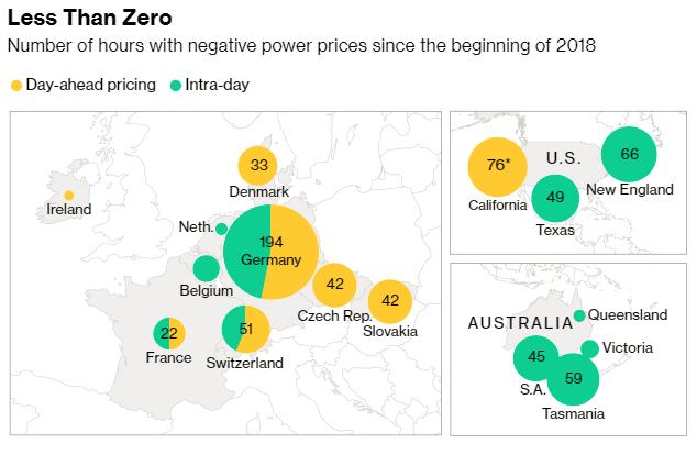 Počet hodin se zápornými cenami elektrické energie ve vybraných státech Evropy, USA a Austrálie od začátku roku 2018. Zdroj: Bloomberg