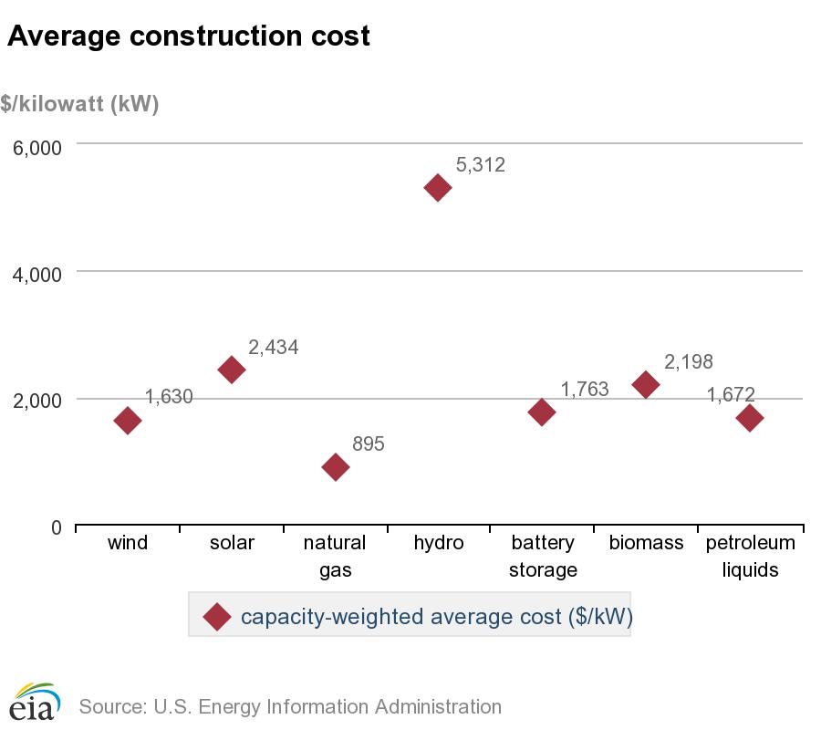 Průměrné náklady na výstavbu jednotlivých typů zdrojů zprovozněných v USA v roce 2016. Zdroj: EIA