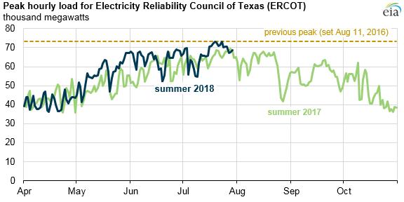 Srovnání zatížení přenosové soustavy amerického státu Texas v roce 2017 a 2018. Zdroj: EIA