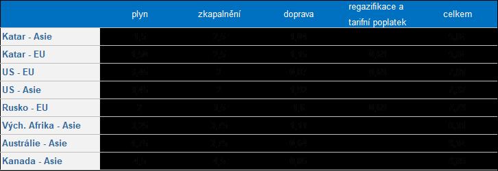 Struktura ceny LNG podle destinace výroby a odběru (v USD/mmbtu)
