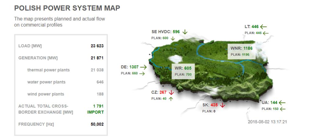 Snímek zatížení polské přenosové soustavy ze dne 2.8. v 13:17. Zdroj: PSE