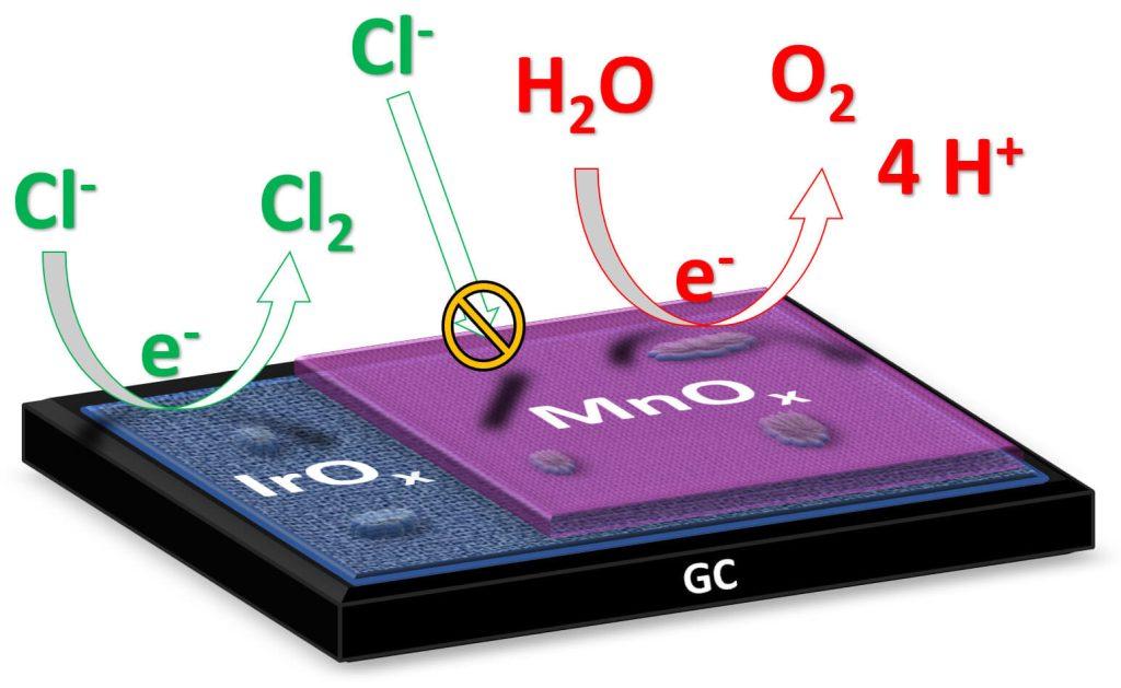 Nový katalyzátor má zamezit vzniku nežádoucího plynného chlóru při přímé elektrolýze slané vody. Zdroj: Leiden University