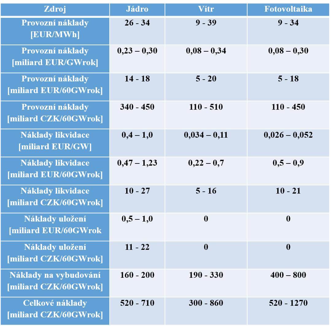 Tabulka srovnávající náklady vjednotlivých oblastech (provozní, na likvidaci, na vybudování)