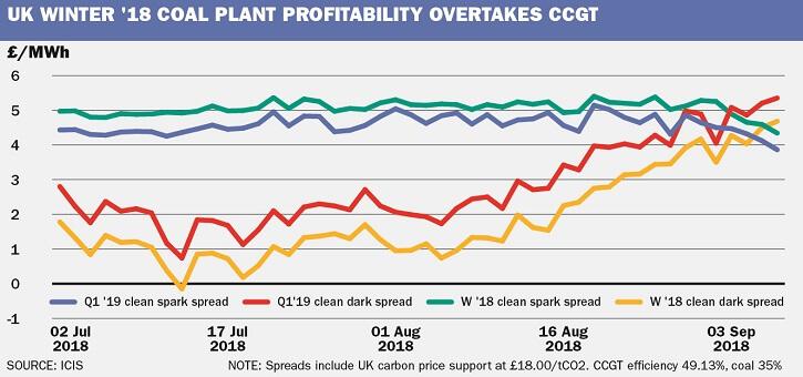 Vývoj ziskovosti britských uhelných a plynových elektráren pro zimu 2018 a první čtvrtletí 2019 během letošního léta. Zdroj: ICIS