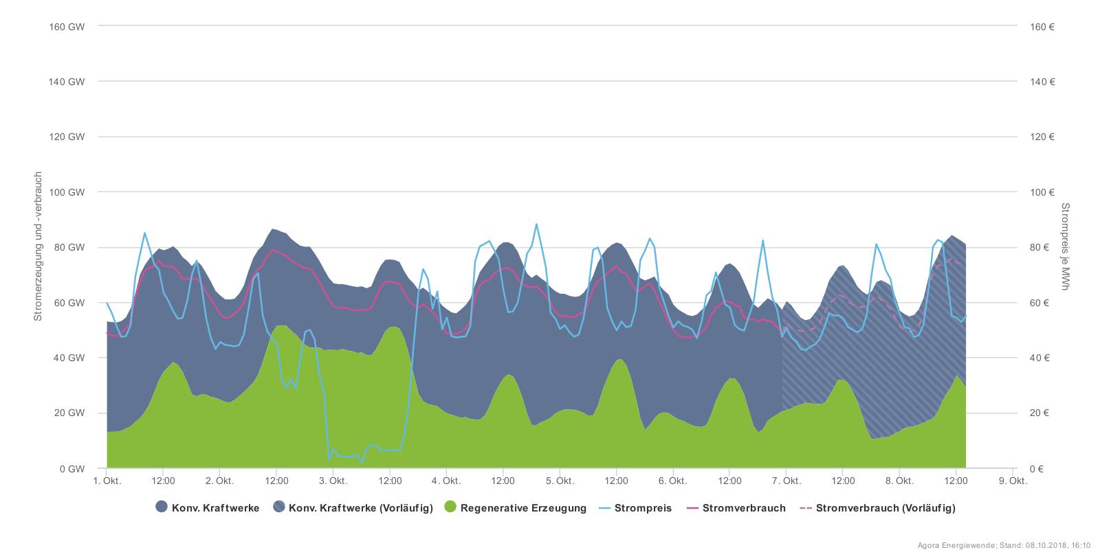 Vysoké ceny dováženého černého uhlí a plynu i nárůst ceny povolenek přispěl k značnému růstu cen silové elektřiny na trhu, která se teď v různých fázích denního diagramu pohybuje mezi 50 až 80 EUR/MWh. V okamžiku, kdy však začne ideálně foukat, klesne cena k nule nebo dokonce do záporných hodnot. (Zdroj Agora)