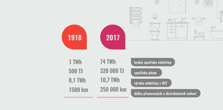 Za poslední století vzrostla spotřeba elektřiny na území ČR více než 70x, plynu více než 600x. Výrazně stoupla i výroba elektřiny z obnovitelných zdrojů