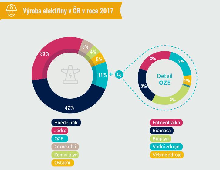 Česká republika vyrábí polovinu elektřiny v uhelných zdrojích, třetinu pokrývá jádro, zbytek poté především obnovitelné zdroje