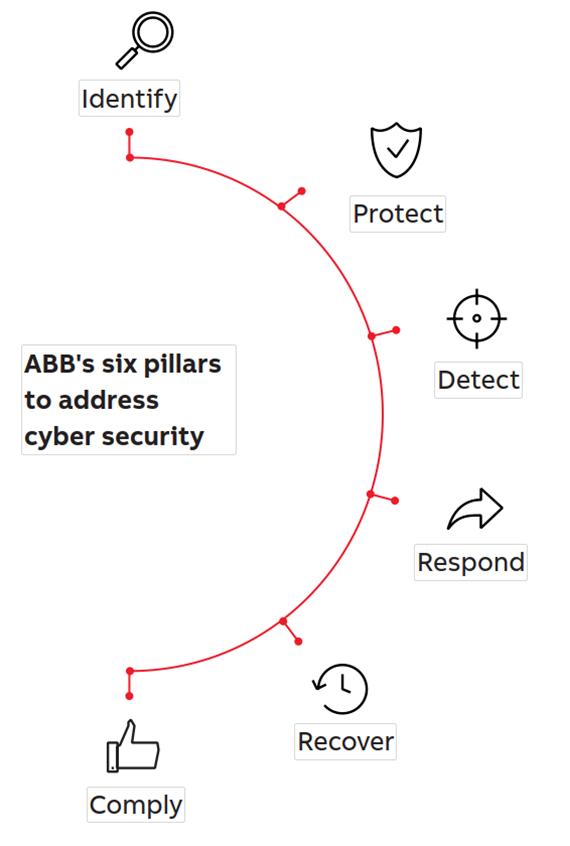 Šest pilířů ABB k řešení kybernetické bezpečnosti