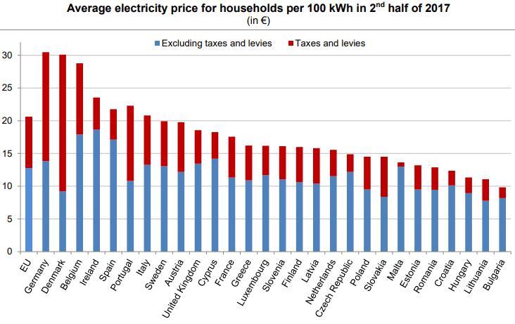 Průměrné ceny elektrické energie pro evropské domácnosti v druhé polovině roku 2017. Zdroj: Eurostat