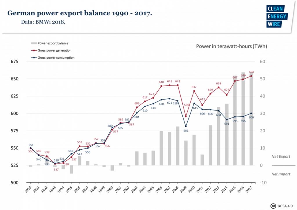 Vývoj výroby, spotřeby a bilance importu a exportu elektřiny v Německu v letech 1990 – 2017. Zdroj: www.cleanenergywire.org