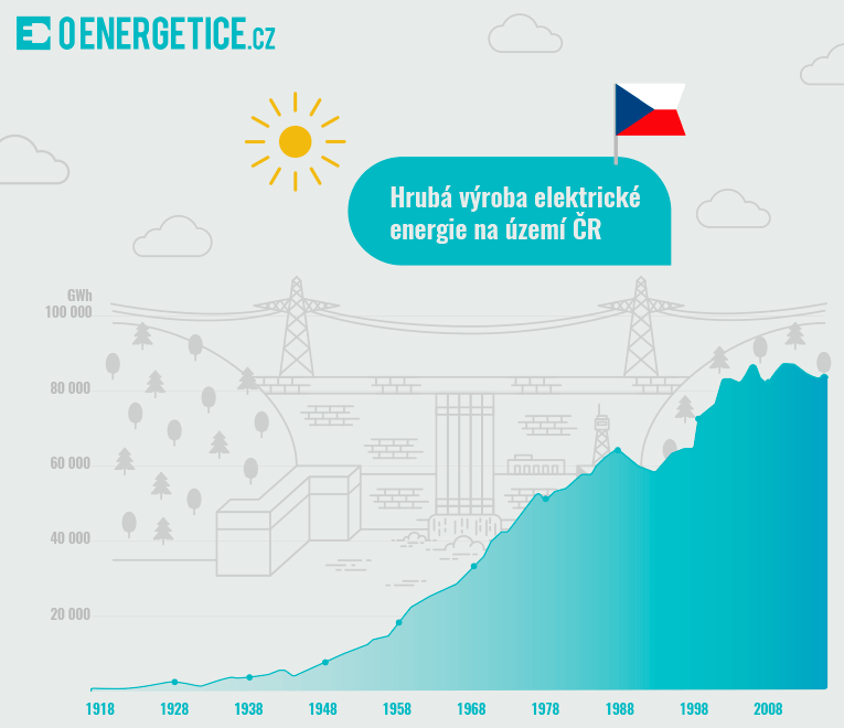 S výstavbou velkého počtu výrobních bloků rovněž rostla výroba elektrické energie na území ČR