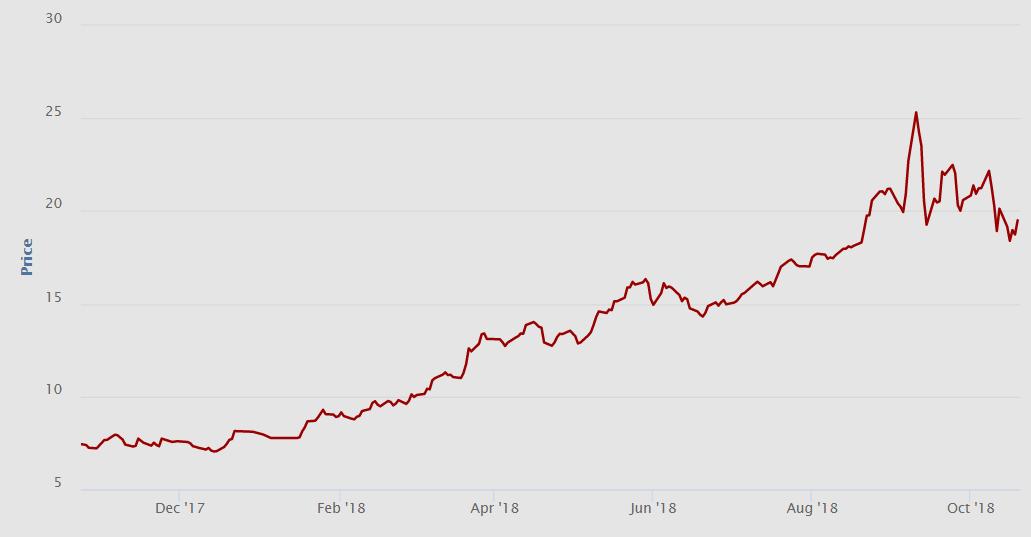 Vývoj ceny emisní povolenky (EUR/t CO2) na spotovém trhu za poslední rok. Zdroj: EEX