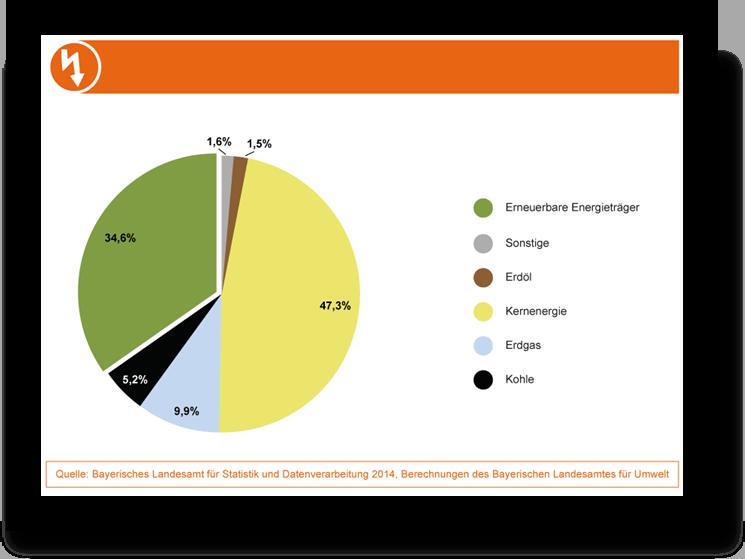 Podíl jednotlivých zdrojů na výrobě elektřiny v Bavorsku v roce 2014.