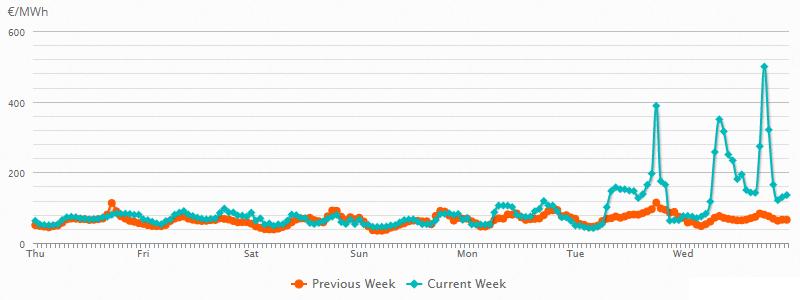 Ceny elektrické energie na denním trhu v Belgii s příchodem chladného počasí stoupají do trojciferných hodnot. Zdroj: www.belpex.be