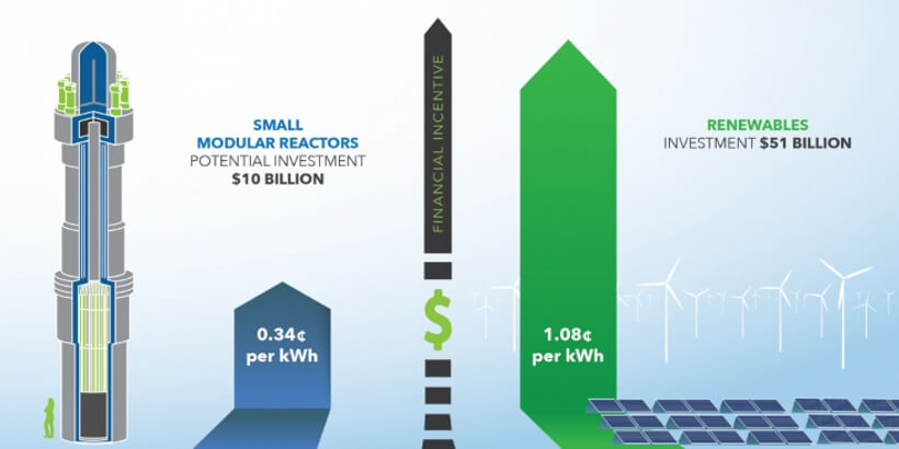 Srovnání potenciální nutné výše investic do SMR a investic do OZE. Zdroj: DOE