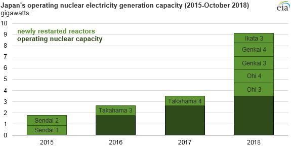 Japonské jaderné bloky, které po odstavení po havárii ve Fukušimě opět zahájily provoz (stav k říjnu 2018). Zdroj: EIA