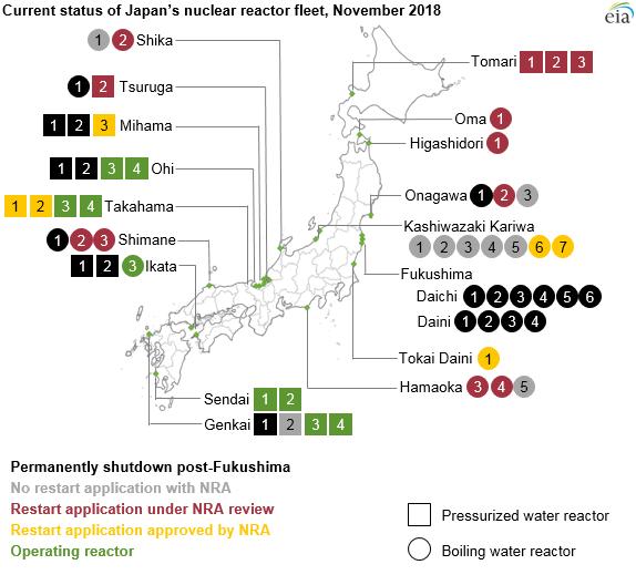 Současný stav japonské jaderné flotily (stav k listopadu 2018). Zdroj: EIA