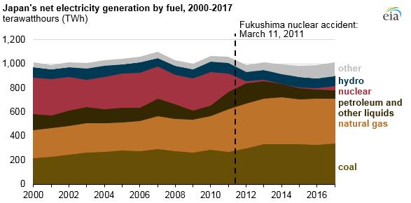 Výroba elektrické energie v Japonsku v letech 2000 až 2017 podle paliv. Zdroj: EIA