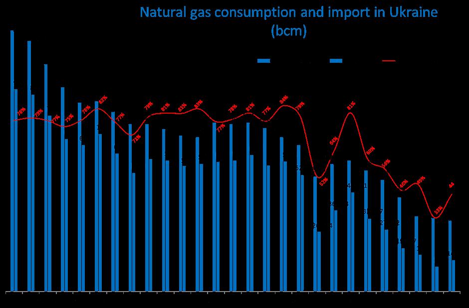 Spotřeba a dovoz zemního plynu na Ukrajinu