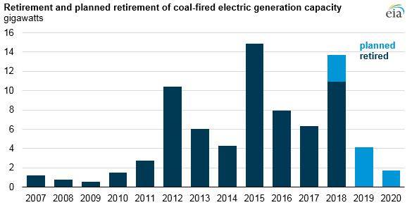 Nejvíce uhelných elektráren bylo v USA uzavřeno v letech 2015 a 2016, kdy došlo ke zpřísnění emisních limitů. V letošním roce by mělo být z provozu vyřazeno dalších 14 GW. Zdroj: EIA