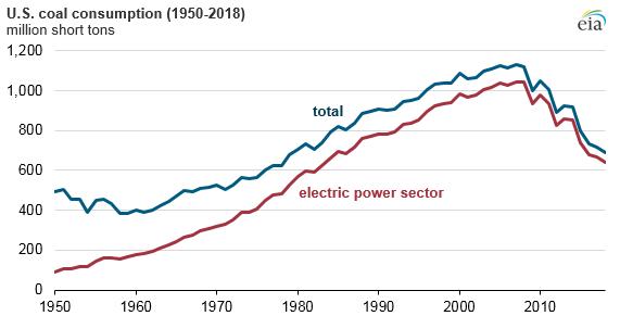 Vývoj spotřeby uhlí ve Spojených státech mezi lety 1950 a 2018. Zdroj: EIA
