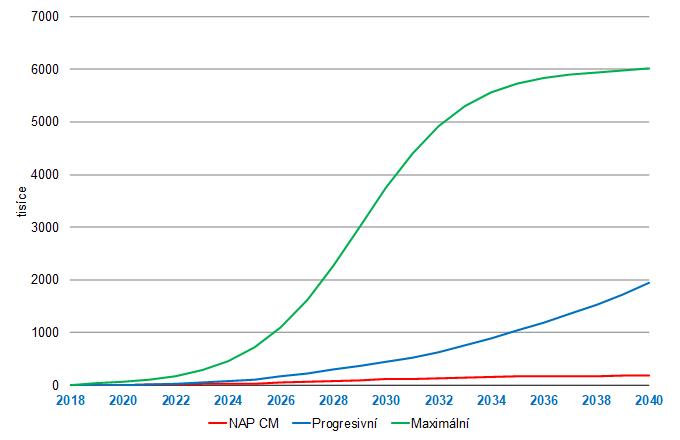 Srovnání scénářů elektromobility. Zdroj: Národní akční plán čisté mobility 2015; EGÚ Brno
