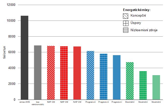 Celkové množství vyprodukovaných emisí CO2 v roce 2040 vozidly kategorie M1 dle všech scénářů (bez elektromobility, tj. referenční scénář).