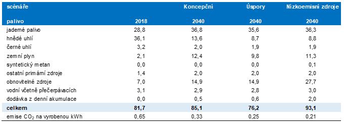 Výroba elektřiny ve scénářích elektroenergetického mixu (TWh) a množství vyprodukovaných emisí CO2 na vyrobenou kilowatthodinu (kg). Zdroj: Zpráva o očekáváné dlouhodobé rovnováze mezi nabídkou a poptávkou elektřiny a plynu 2017. s. 29 a 36