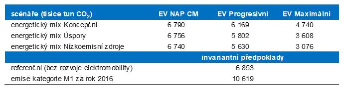 Hodnoty emisí CO2 v roce 2040 v jednotlivých kombinacích scénářů a invariantní předpoklady.