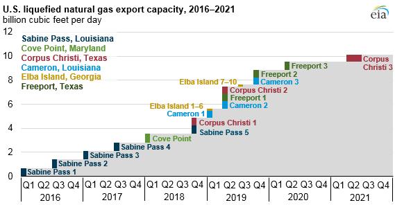 Předpokládaný vývoj vývozní kapacity LNG v USA mezi lety 2016 a 2021. Zdroj: EIA