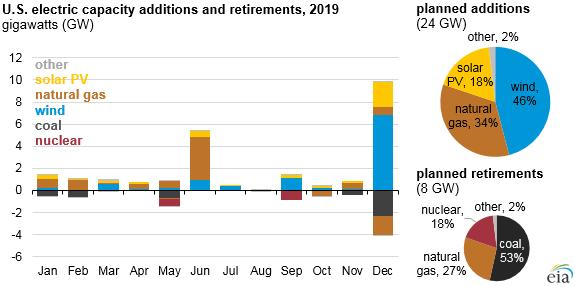 V letošním roce mají být v USA připojeny do sítě především obnovitelné zdroje a plynové elektrárny. Naopak by mělo dojít k vyřazení starých uhelných, plynových a jaderných elektráren. Zdroj: EIA