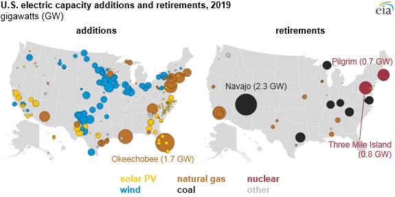 Většina nových větrných a solárních elektráren vyroste na jihu a středozápadě země, plynové elektrárny naopak podél východního pobřeží. Zdroj: EIA
