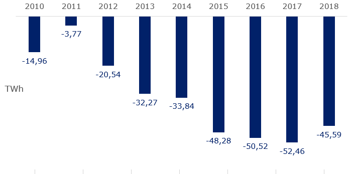 Saldo (import - export) Německa. Zdroj dat: Fraunhofer ISE