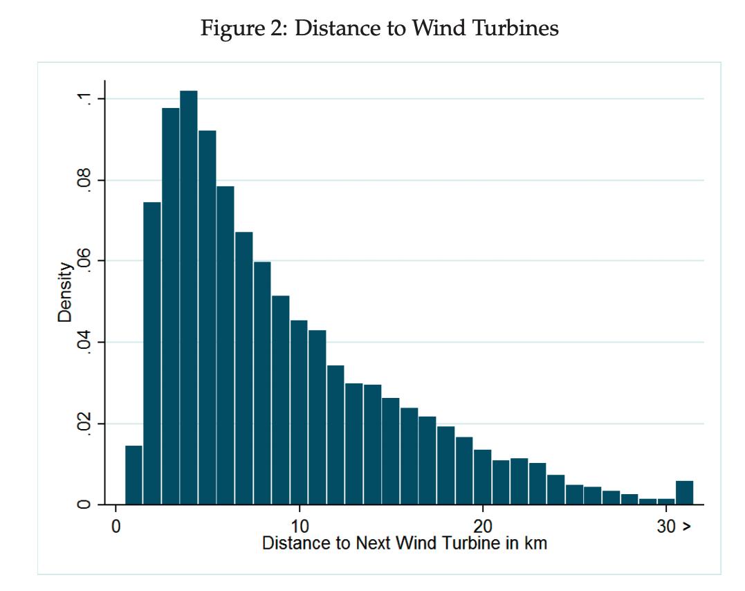 Rozložení vzdálenosti domů od nejbližší větrné turbíny